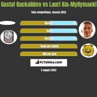 Gustaf Backaliden vs Lauri Ala-Myllymaeki h2h player stats