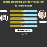 Gustaf Backaliden vs Robert Crawford h2h player stats