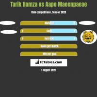 Tarik Hamza vs Aapo Maeenpaeae h2h player stats