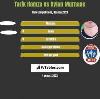 Tarik Hamza vs Dylan Murnane h2h player stats