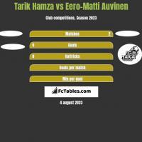 Tarik Hamza vs Eero-Matti Auvinen h2h player stats
