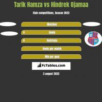 Tarik Hamza vs Hindrek Ojamaa h2h player stats