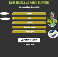 Tarik Hamza vs Robin Buwalda h2h player stats