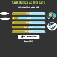 Tarik Hamza vs Timi Lahti h2h player stats