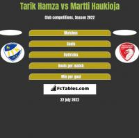 Tarik Hamza vs Martti Haukioja h2h player stats
