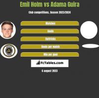 Emil Holm vs Adama Guira h2h player stats