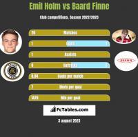Emil Holm vs Baard Finne h2h player stats