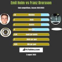 Emil Holm vs Franz Brorsson h2h player stats