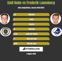 Emil Holm vs Frederik Lauenborg h2h player stats