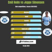Emil Holm vs Jeppe Simonsen h2h player stats