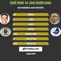 Emil Holm vs Joel Andersson h2h player stats