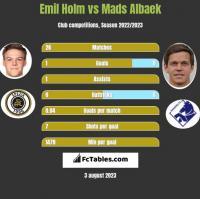 Emil Holm vs Mads Albaek h2h player stats