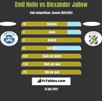 Emil Holm vs Alexander Jallow h2h player stats