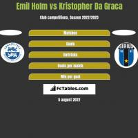 Emil Holm vs Kristopher Da Graca h2h player stats