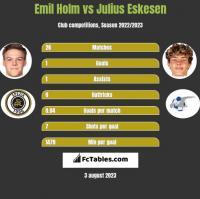 Emil Holm vs Julius Eskesen h2h player stats