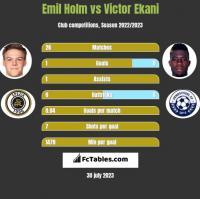 Emil Holm vs Victor Ekani h2h player stats