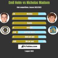Emil Holm vs Nicholas Madsen h2h player stats