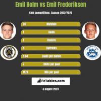 Emil Holm vs Emil Frederiksen h2h player stats