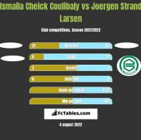 Ismaila Cheick Coulibaly vs Joergen Strand Larsen h2h player stats