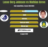 Lasse Berg Johnsen vs Mathias Greve h2h player stats