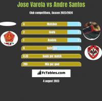 Jose Varela vs Andre Santos h2h player stats