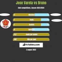 Jose Varela vs Bruno h2h player stats