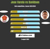 Jose Varela vs Davidson h2h player stats