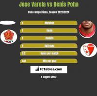 Jose Varela vs Denis Poha h2h player stats
