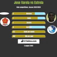 Jose Varela vs Estrela h2h player stats