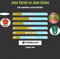 Jose Varela vs Joao Carlos h2h player stats