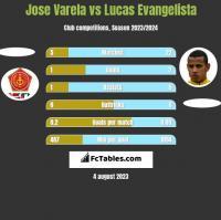 Jose Varela vs Lucas Evangelista h2h player stats