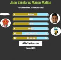 Jose Varela vs Marco Matias h2h player stats