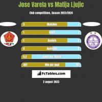 Jose Varela vs Matija Ljujic h2h player stats