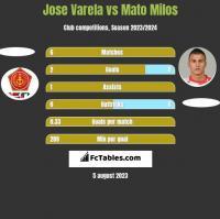 Jose Varela vs Mato Milos h2h player stats