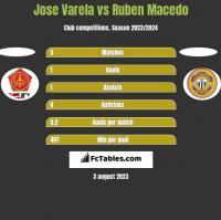 Jose Varela vs Ruben Macedo h2h player stats