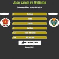 Jose Varela vs Welinton h2h player stats