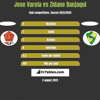 Jose Varela vs Zidane Banjaqui h2h player stats