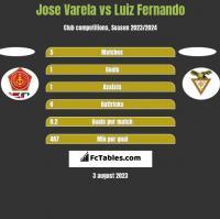 Jose Varela vs Luiz Fernando h2h player stats