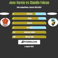 Jose Varela vs Claudio Falcao h2h player stats