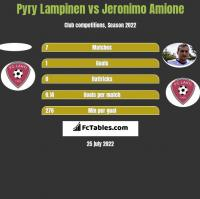 Pyry Lampinen vs Jeronimo Amione h2h player stats