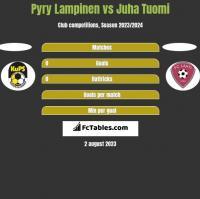Pyry Lampinen vs Juha Tuomi h2h player stats