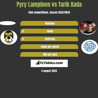 Pyry Lampinen vs Tarik Kada h2h player stats
