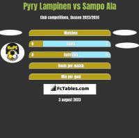 Pyry Lampinen vs Sampo Ala h2h player stats