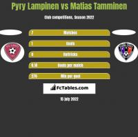 Pyry Lampinen vs Matias Tamminen h2h player stats