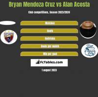 Bryan Mendoza Cruz vs Alan Acosta h2h player stats