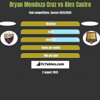Bryan Mendoza Cruz vs Alex Castro h2h player stats
