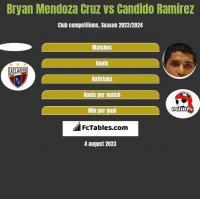 Bryan Mendoza Cruz vs Candido Ramirez h2h player stats