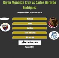 Bryan Mendoza Cruz vs Carlos Gerardo Rodriguez h2h player stats