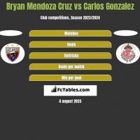 Bryan Mendoza Cruz vs Carlos Gonzalez h2h player stats