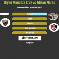 Bryan Mendoza Cruz vs Edison Flores h2h player stats